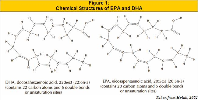 Chemical Structures of EPA and DHA